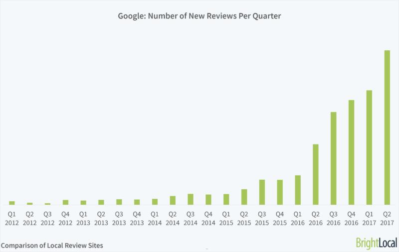 Nombre de nouvelles reviews Google par trimestre